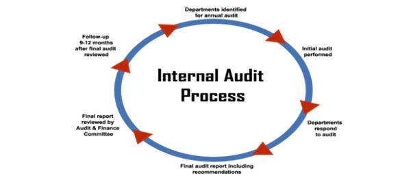 robert talbert consulting quickbase audit compliance tracker